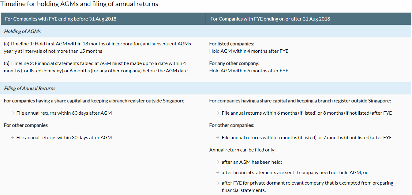 timeline for holding AGM and filing AR