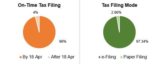 Tax Filing Stats 2019